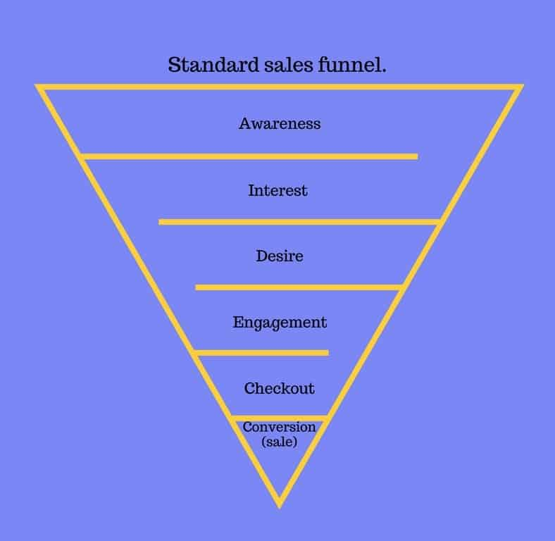Standard sales funnel.